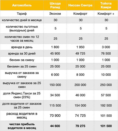 Таблица зарплаты