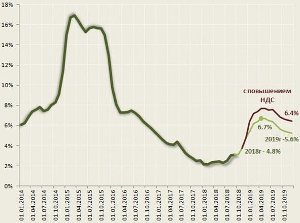 График роста инфляции