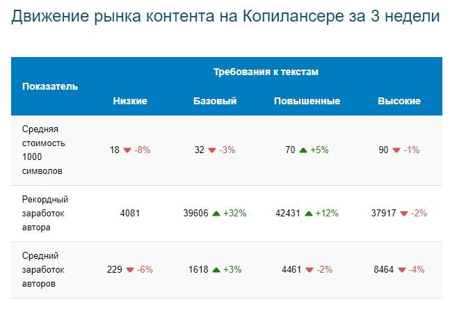 Движение рынка Copylancer.ru