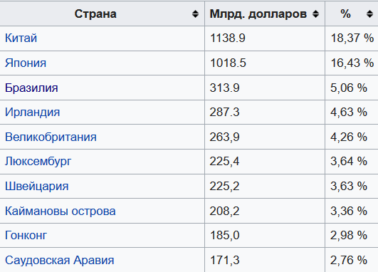 ТОП 10 стран инвесторов США