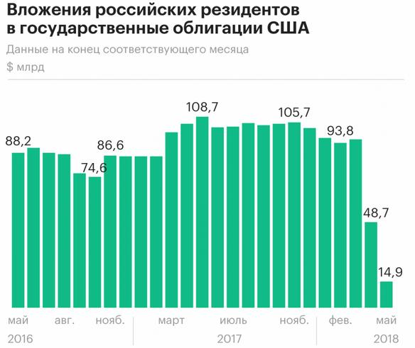 Объем российских инвестиций в американскую экономику