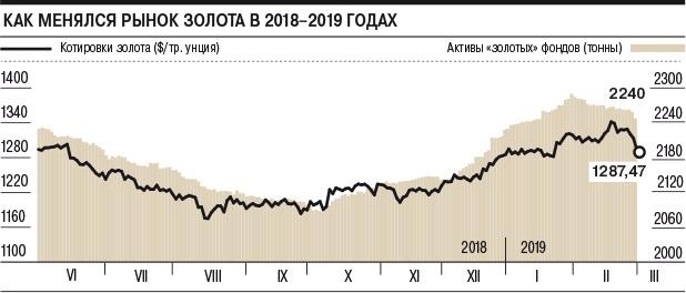 Как менялся рынок золота в 2018-2019 годах