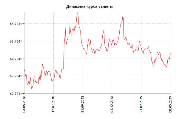 Движение курса валют в 2018-2019 годах