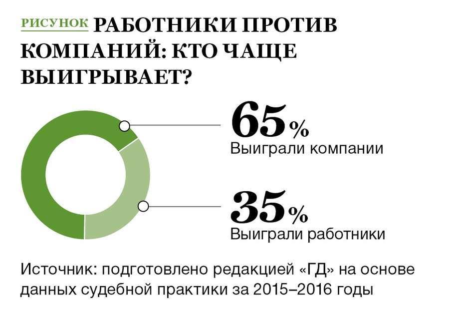 Статистика выигрышей в суде