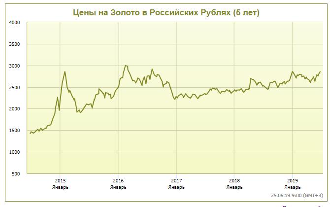 График изменения цен на золото