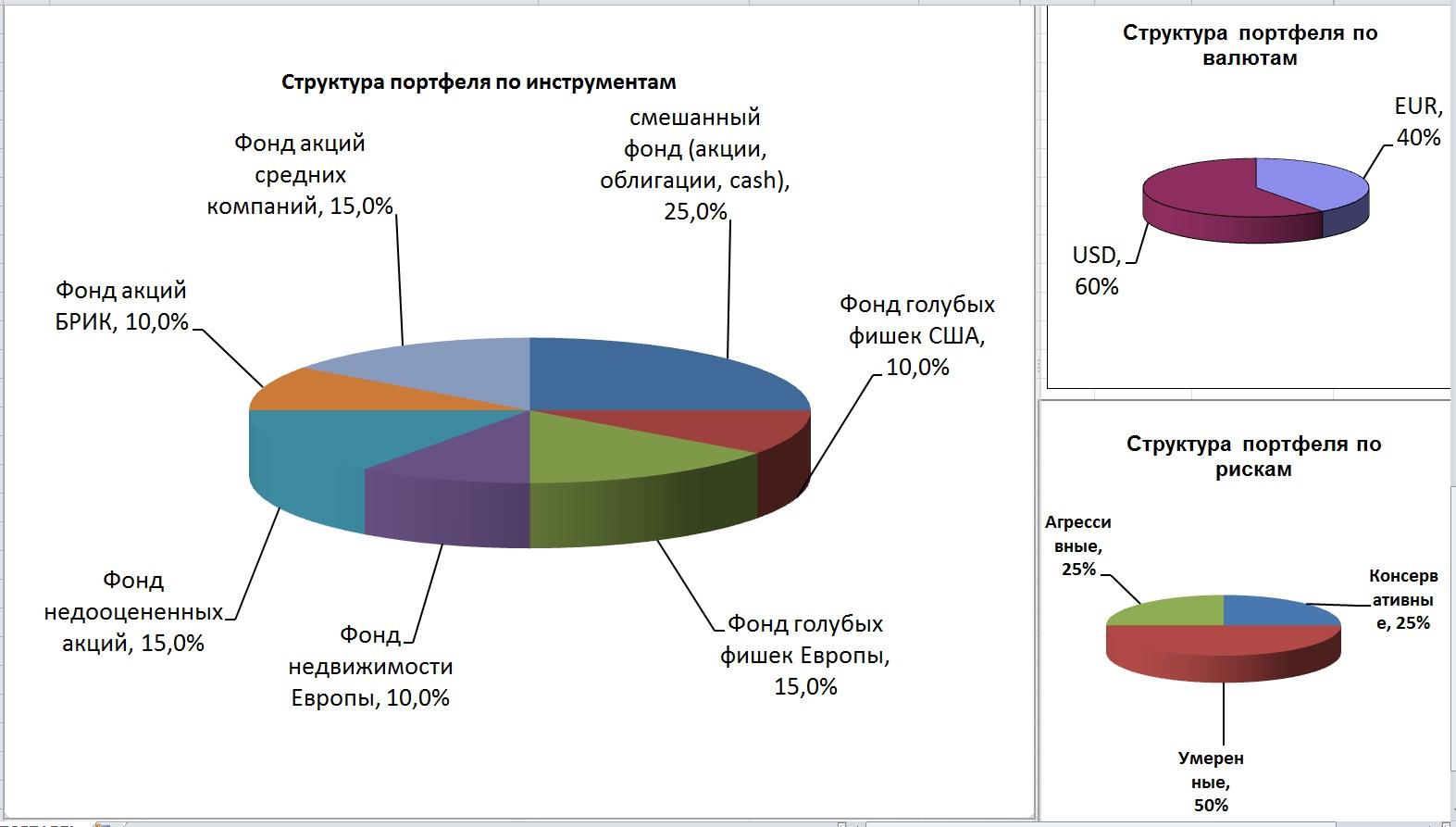 Структура портфеля