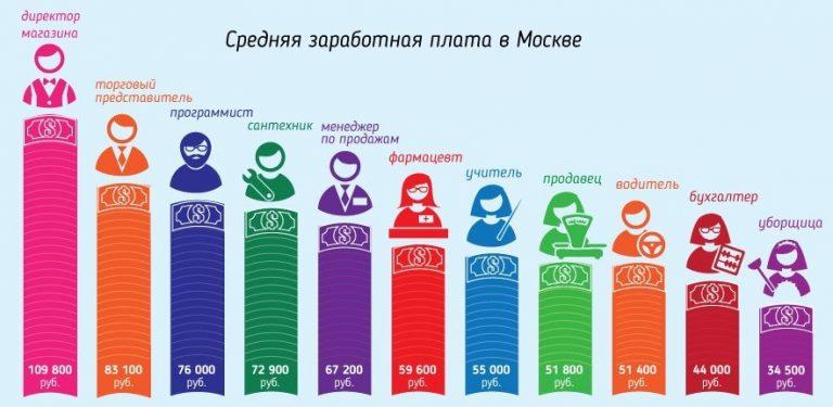 Зарплаты по профессиям