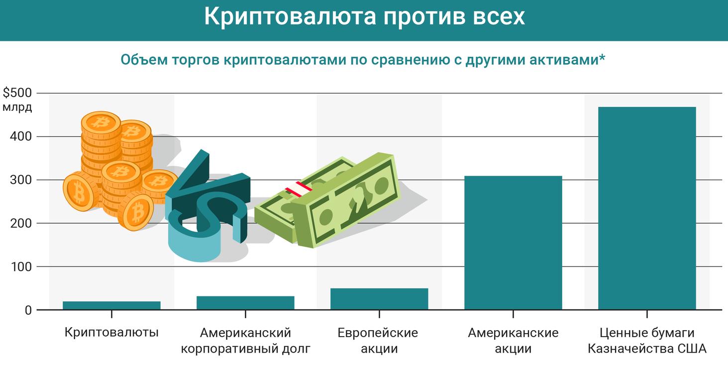 Популярные инвестиции