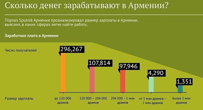 Доходы в Армении