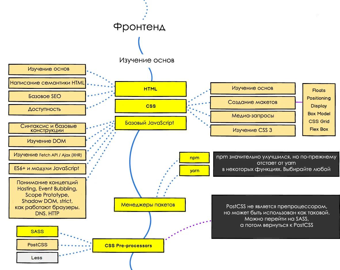 Схема развития