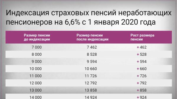 Прибавка к пенсии в 2020 году неработающим пенсионерам