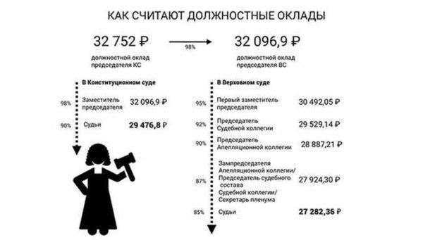 Повышение зарплаты аппарату суда в 2020 году в России
