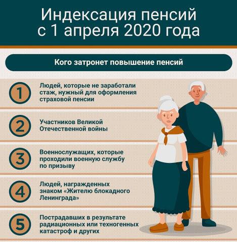 Сроки и размеры повышения социальных пенсий в 2020 году
