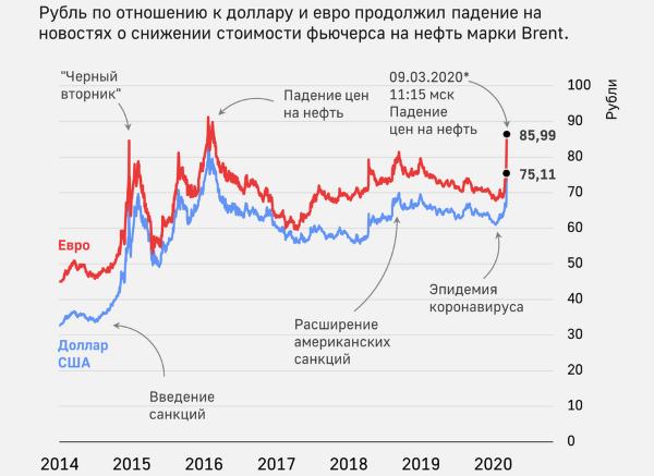 Ждать ли девальвацию рубля в России в 2020 году
