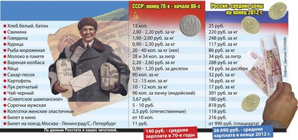 Расценки в СССР и современной России