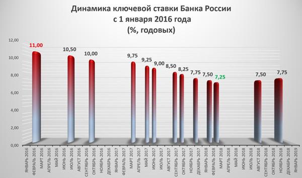 Динамика изменения величины процентной ставки ЦБ РФ