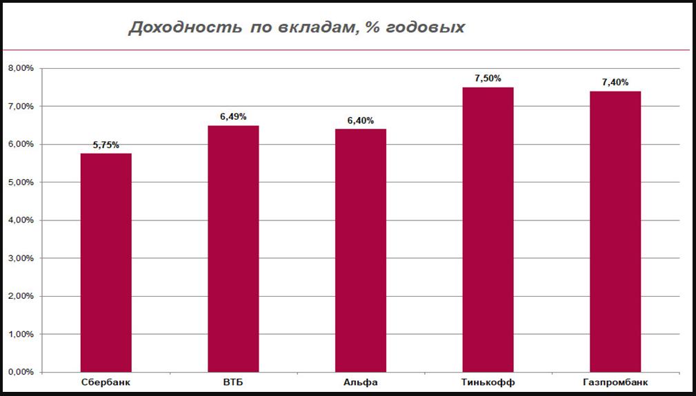 Процентные ставки по депозитам в ведущих российских банках