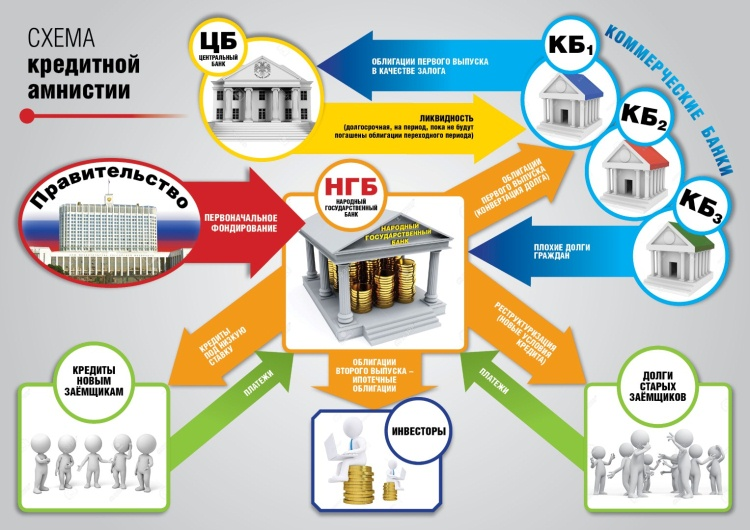 Спишут ли долги по кредитам россиянам с 2021