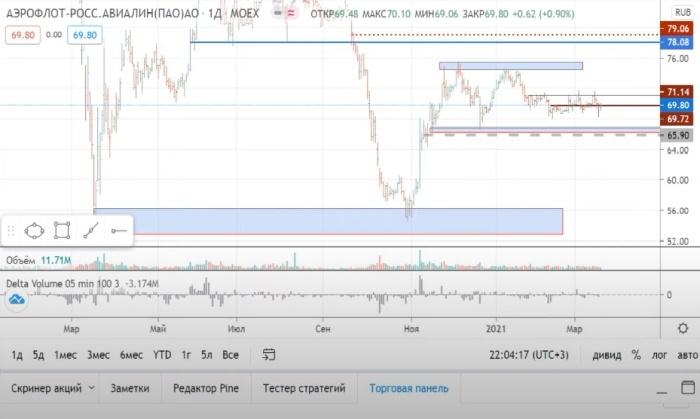 акции прогноз