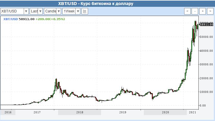 """График флуктуации пары """"биткоин/доллар"""" в период с 2016 по 2021 год"""