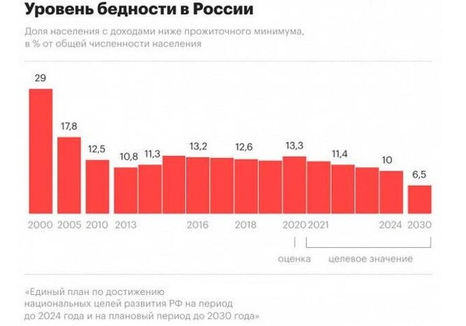 бедность россии