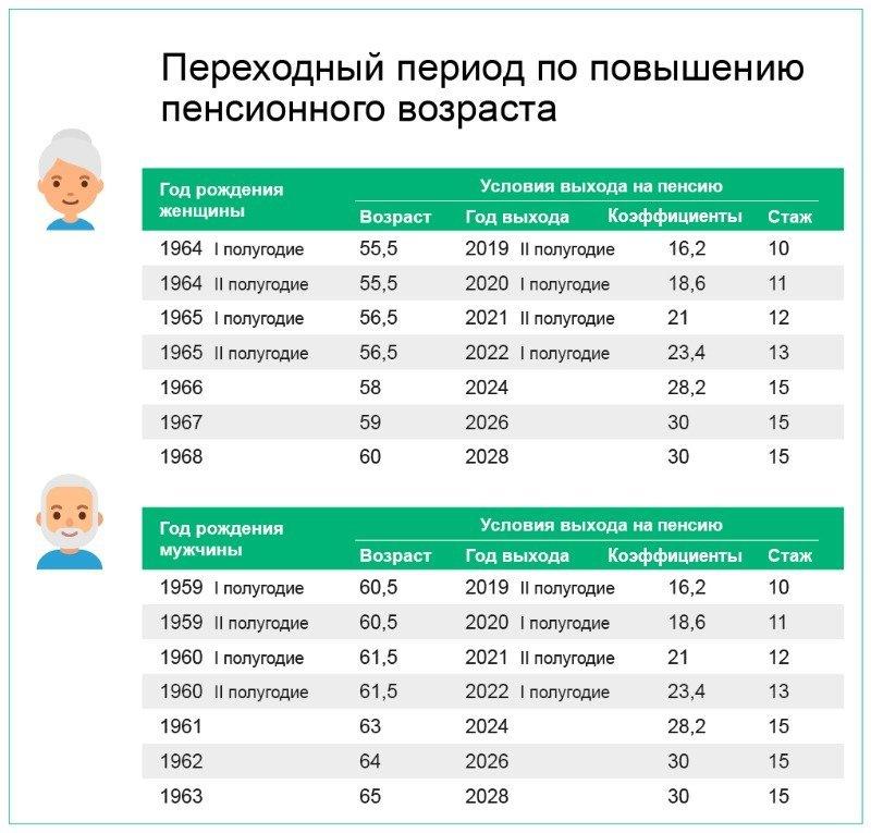 Таблица пенсионного возраста для мужчин и женщин, актуальная после реформы 2019 года