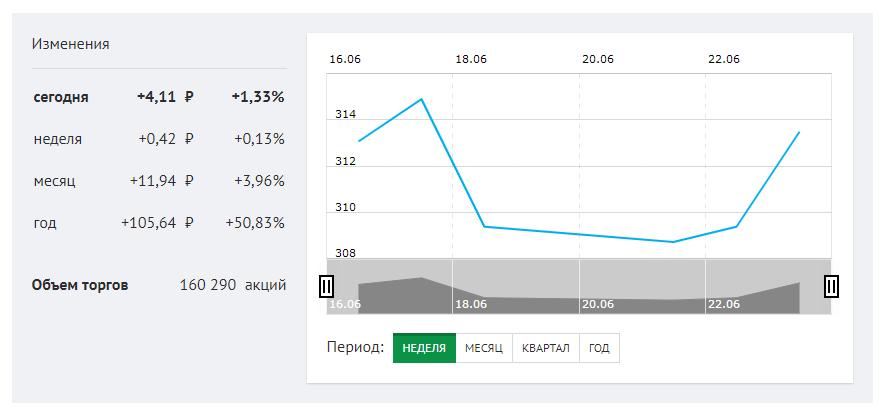 График флуктуации акций Сбербанка