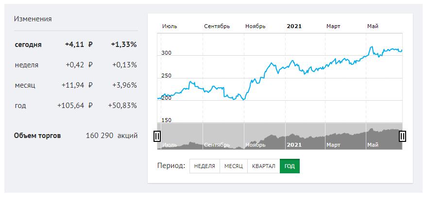 График дивидендной доходности от акций Сбербанка