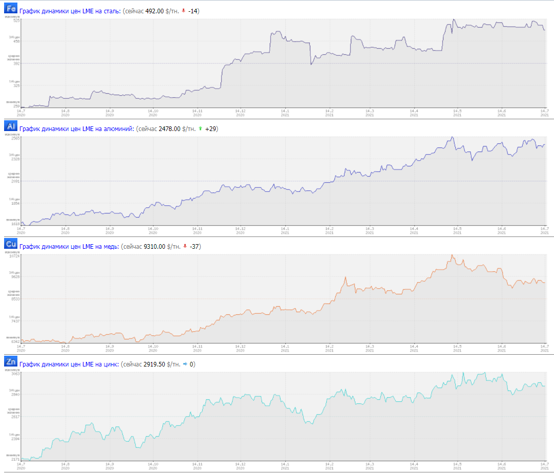 Годовые графики цен на металл с Лондонской биржи
