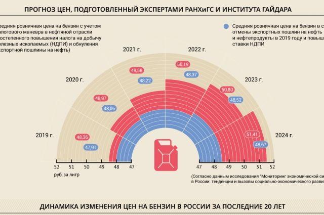Прогноз цен на топливо в России от РАНХиГС