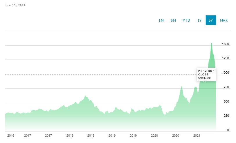 График цен на древесину за 2016-2021 гг