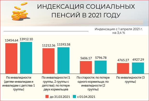 Будет ли повышение пенсии по инвалидности в 2021 году