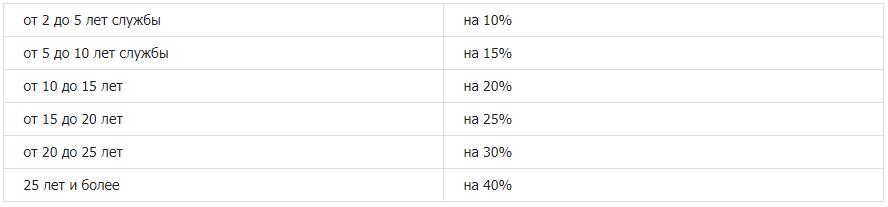 Индексация выслуги лет для сотрудников МВД