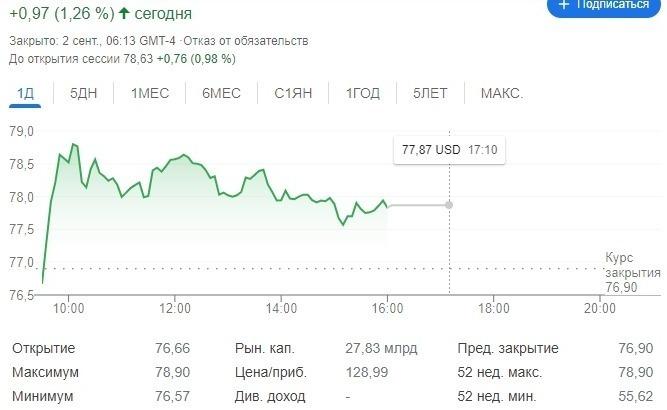 График флуктуации ценных бумаг Яндекс