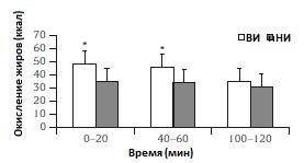 fat-oxydation